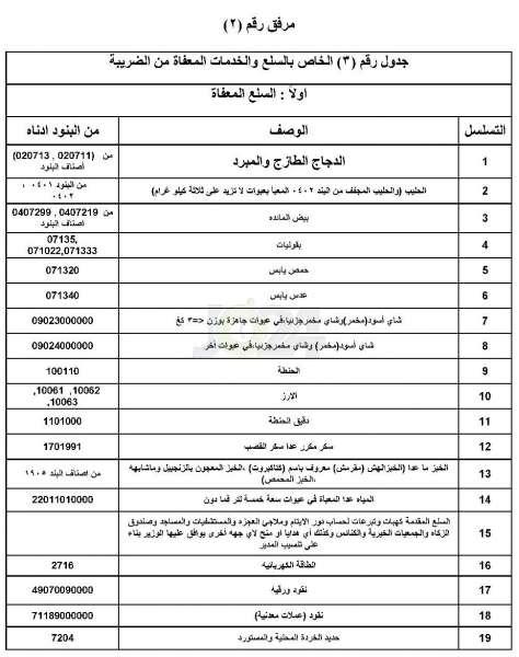 جو24 الاردن 24 تنشر قوائم السلع التي رفعت الحكومة اسعارها جداول