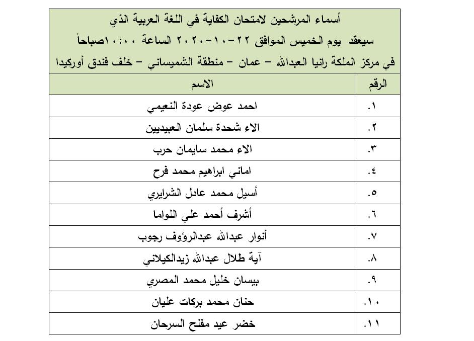 مرشحون لحضور امتحان الكفاية في اللغة العربية ...اسماء