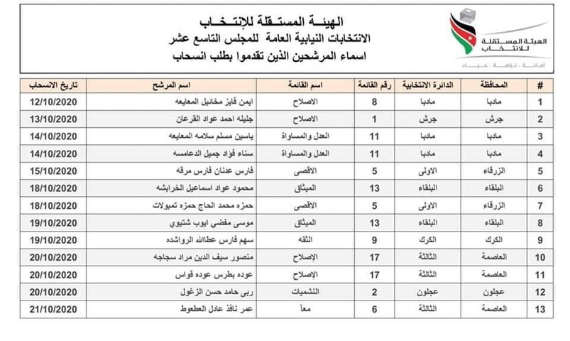 اعلان أسماء المرشحين المنسحبين من الانتخابات: الوزير الخرابشة انسحب من الميثاق