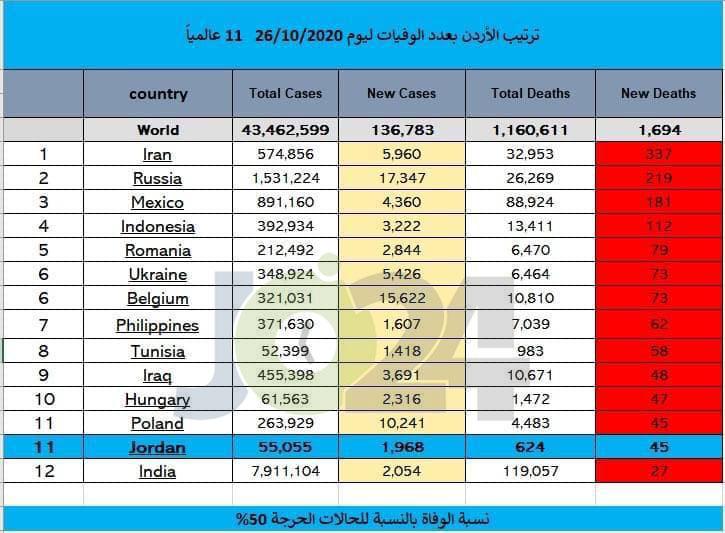 الأردن ضمن أعلى الدول تسجيلا لحالات الوفاة والاصابة بكورونا.. وتحذير من انتكاسة قادمة