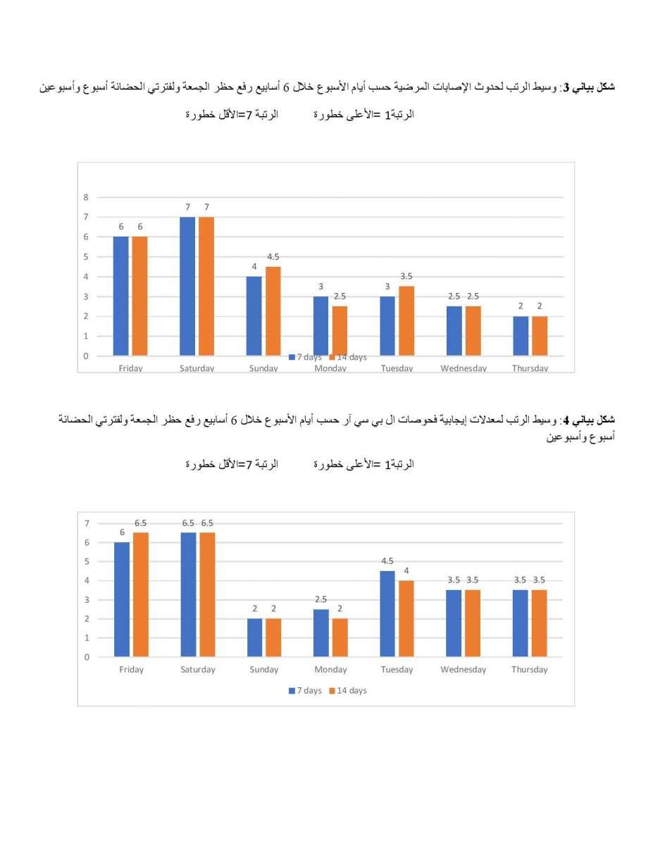 الاردن24 تنشر نتائج دراسة الخرابشة ومحافظة والنسور حول حظر الجمعة: عدم وجوده كان أسلم