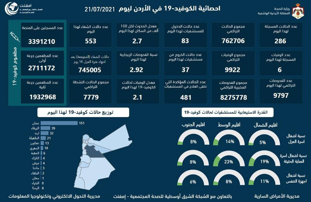 الأردن يسجل 6 وفيات و 286 اصابة