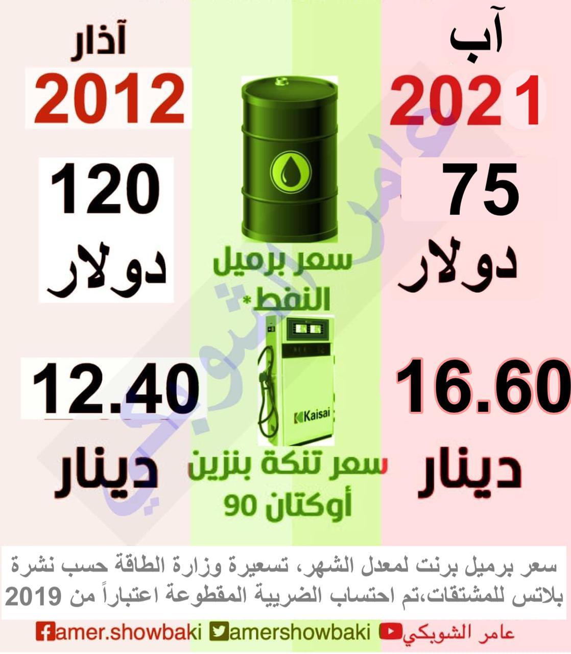 الحكومة رفعت اسعار البنزين في 2021 بنسبة 25%